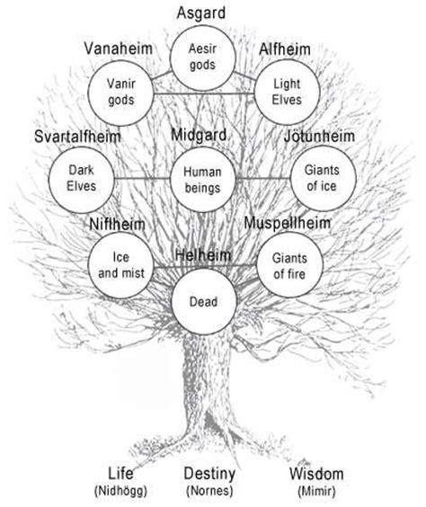 mythology a captivating guide to mythology mythology norse mythology celtic mythology and mythology books 178 best images about yggdrasil the world tree on