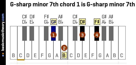 basicmusictheory.com: G-sharp minor 7th chords G Sharp Minor Chord Piano