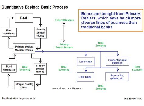 quantitative easing diagram how does quantitative easing work qe explained
