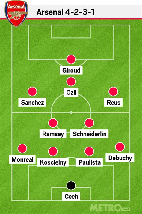 arsenal line up arsenal team news is this how arsenal will line up next