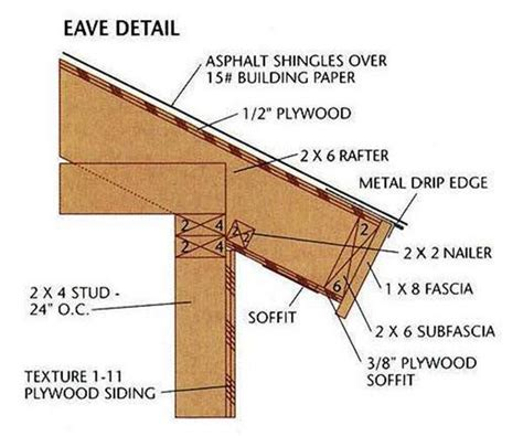 roof eave care must be taken to protect plants near the