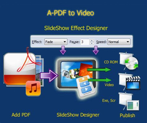 Why Play Store Does Not Work Convert Pdf Ebook To Or Stand Alone Exe A Pdf