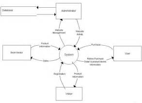 data flow diagram for a website data flow diagram software technology