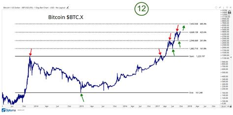 Buy Stock With Bitcoin by Bitcoin Price Can Go Higher Than 6000 Chart Shows Fortune