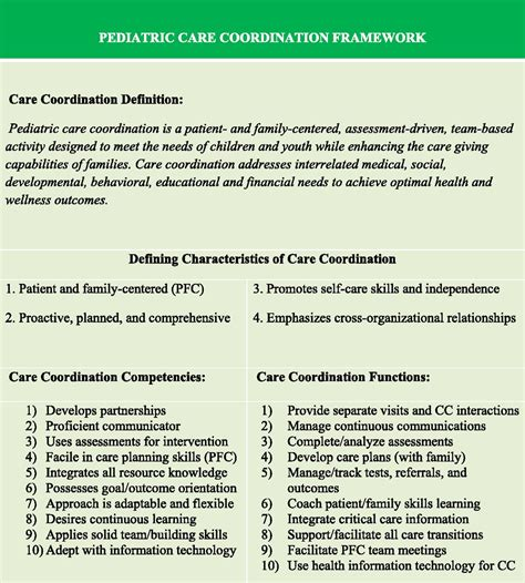 national biography definition patient and family centered care coordination a