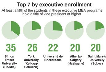Mba In Infrastructure Management In Canada by Mba By The Numbers