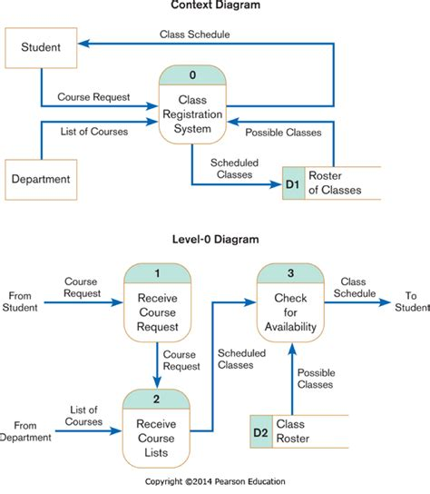 logic diagram tool wiring diagram