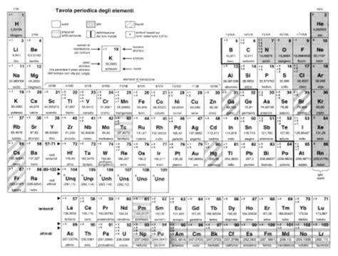 descrizione della tavola periodica materiale metallico tecnologica