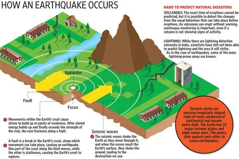 Outline The Causes Of Earthquakes Scheme by Quot How An Earthquake Occurs Quot Seismic Superboard