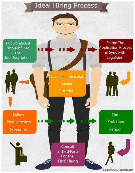 idea l ideal hiring process guidelines infographic jobcluster