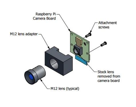 using canon and nikon lenses with raspberry pi