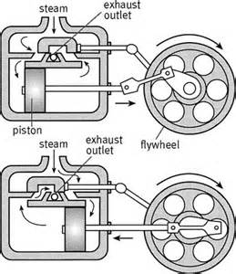 steam engine define steam engine at dictionary