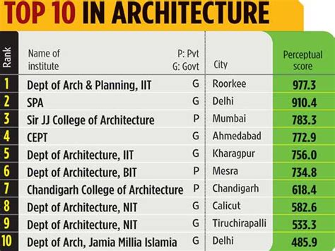 Top 10 Mba Colleges In Tamilnadu Tancet by Top 10 Indian Colleges In Architecture Technology