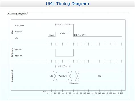 13 uml diagrams timing diagram templates images how to guide and refrence