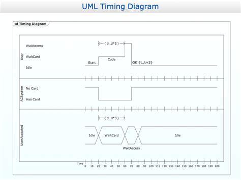 timing diagram editor use diagram generator check valve symbol flow direction