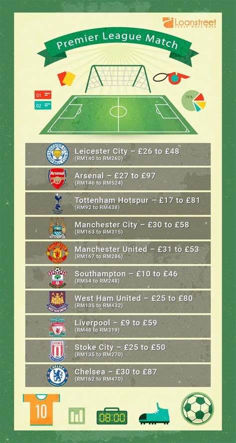 best ticket prices how much does it cost to watch a premier league match in