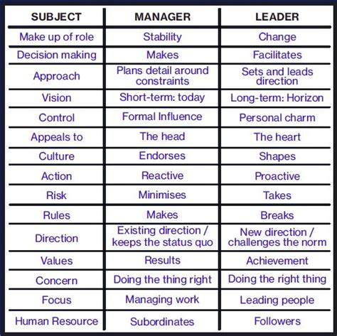leadership  management    difference