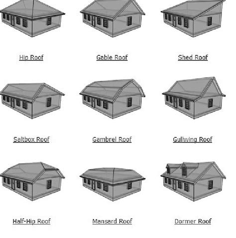 Types Of Home Decor Styles Roof Styles Roofs And Shed Dormer Roofs They Should Compliment The Roof Style