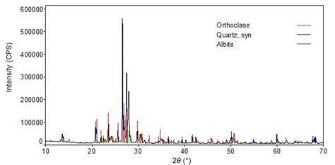 xrd pattern deutsch measurement in a short time using the d tex ultra rigaku