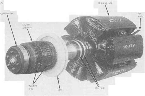induction motor rotor wound rotor induction motor symbol