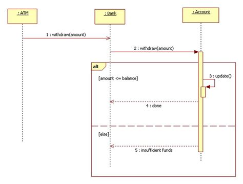uml interaction diagram loops