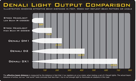 flashlight lumens chart denali led lighting product line twists turns