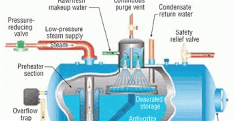 Evaluating Deaerator Operation   HPAC Engineering