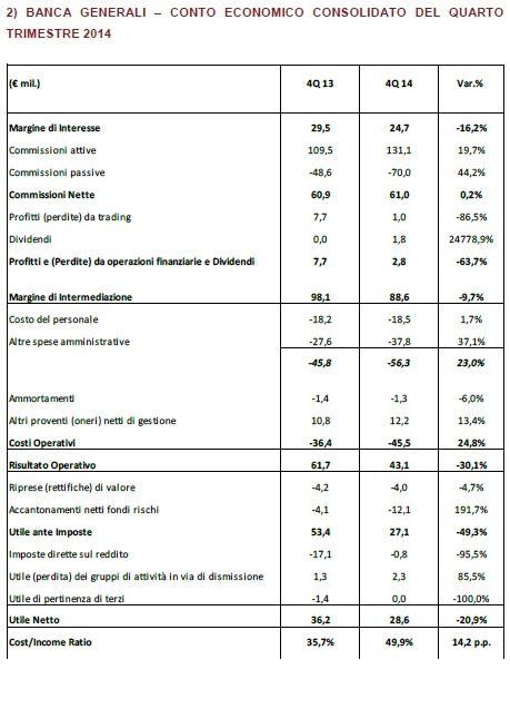 azioni banca nuova banca generali nel 2014 crescono utile e dividendo