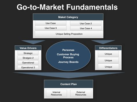 go to market template investor presentation template at four quadrant