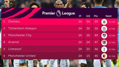 la premier league table premier league results and table standings