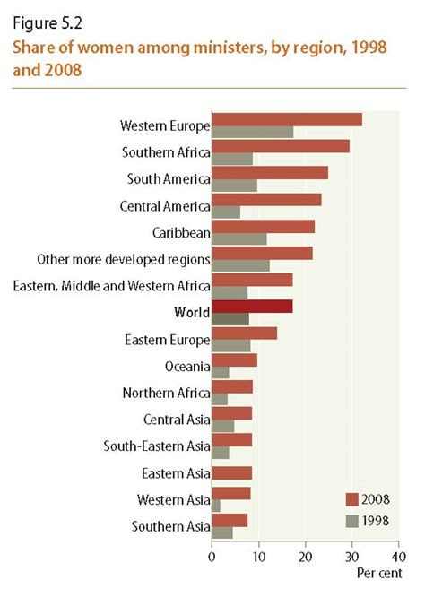 unsd statistical databases united nations statistics selected visual statistics click on the graph to enlarge