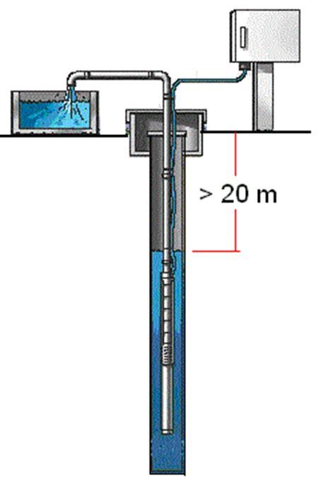 Pompa Air Submersible Untuk Sumur Dalam dasar dasar pompa air dan sistem pemipaan toko pompa pompa transfer ebara wilo cnp grundfos