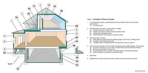 R Value   Insulation