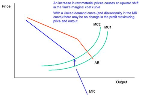monopoly price and output for a monopolist tutor2u oligopoly kinked demand curve economics study notes tutor2u
