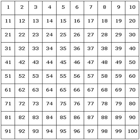pattern decimal grid a hundred square making number sequences real concrete