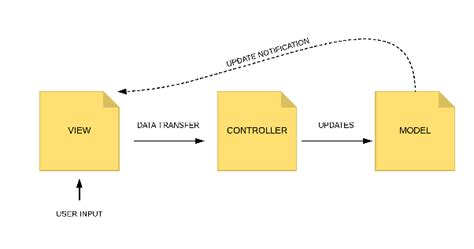 pattern maintenance definition how do the mvp mvc and mvvm patterns relate updated