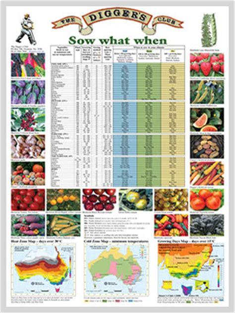 Start To Grow Gardening Planting Guides For Australia The Australian Fruit And Vegetable Garden