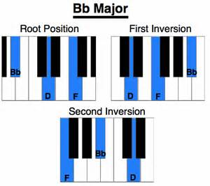 Major piano chord b flat minor piano bb major