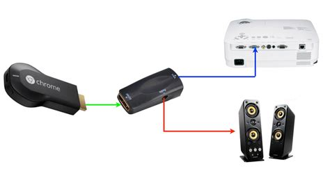 connect to connecting chromecast to vga projector head4space