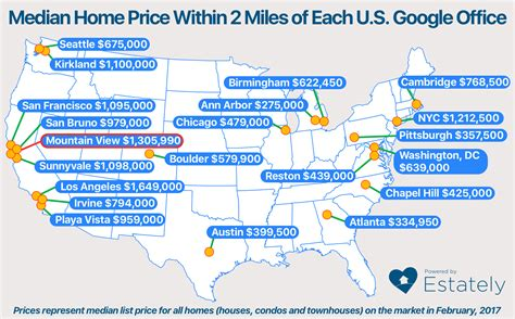 how do home prices vary near each of google s 21 u s