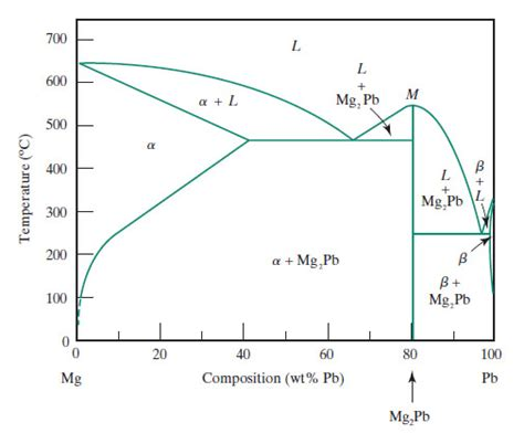 lead silver system phase diagram solved on the magnesium lead phase diagram identify all