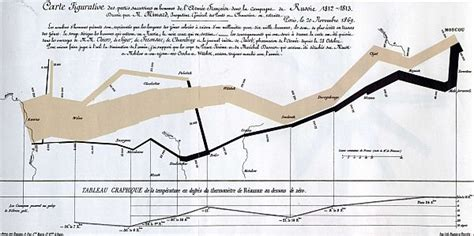 minard map of napoleons march on moscow handouts 6x9 25 pack books kurtosis et in