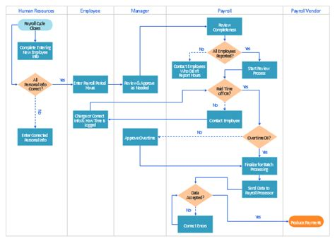 swimlane diagram software swim diagrams swim flowchart symbols cross