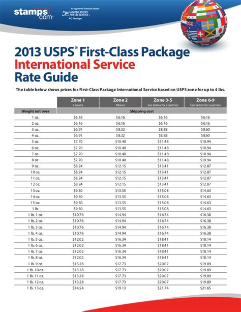 2013 usps class package international service rate guide