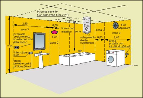 impianto elettrico in bagno bagni docce