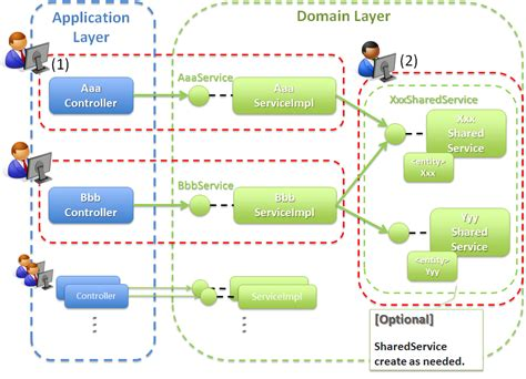 repository pattern and service layer 4 2 domain layer implementation terasoluna server