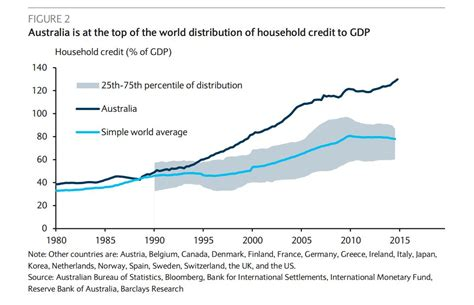 household trends australian households awash with debt barclays