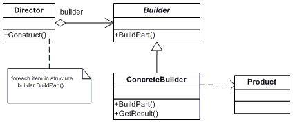 builder pattern in abstract class builder net design pattern in c and vb dofactory com
