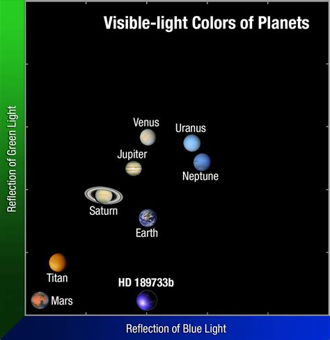 colors of planets hubble reveals actual visible light color of exoplanet hd