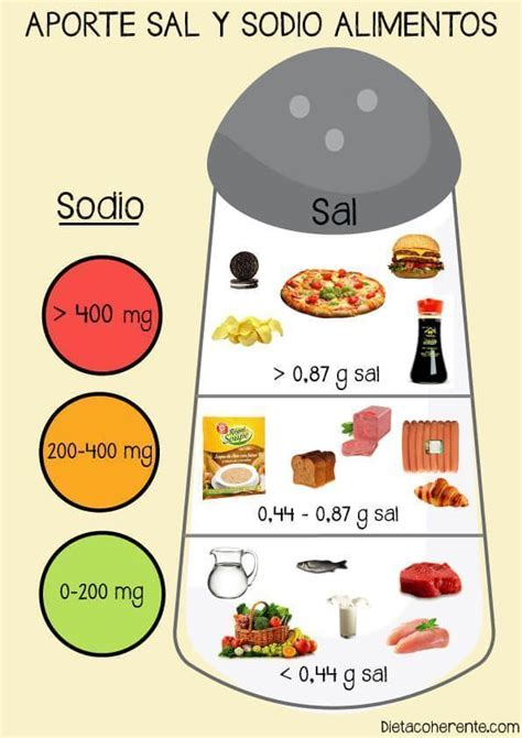 sal oculta en los alimentos dieta baja en sal